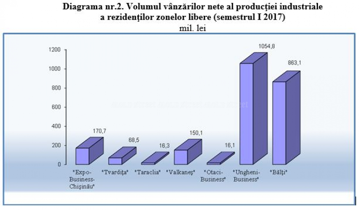 Overall investments in Moldovan free economic zones, in million US dollars.